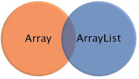 array and arraylist