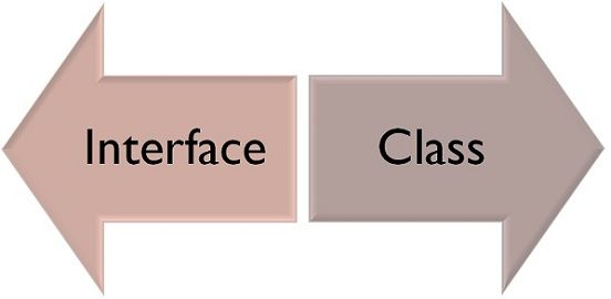 interface and class