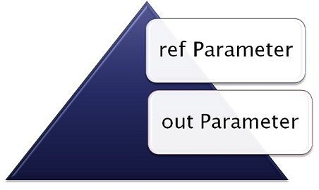 ref and out parameter