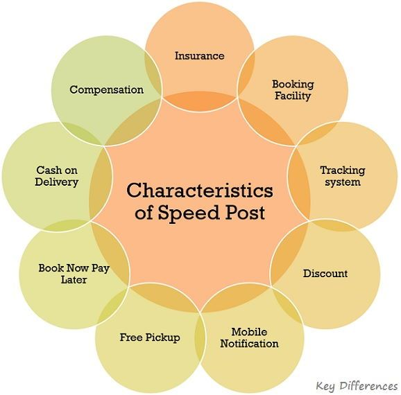 Characteristics-of-speed-post