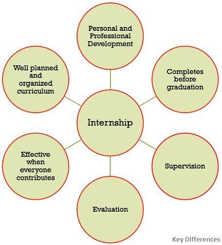 characteristics-of-internship