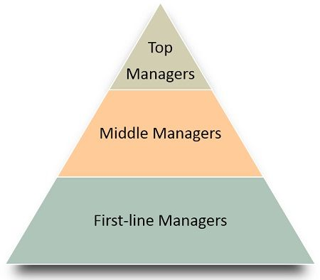 classification-of-manager