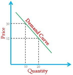 Difference Between Demand and Supply (with Comparison Chart