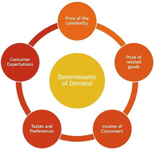determinants-of-demand
