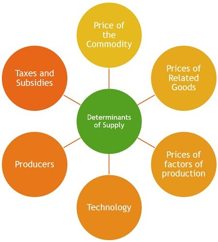 determinants-of-supply