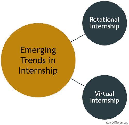 emerging-trends-in-internship