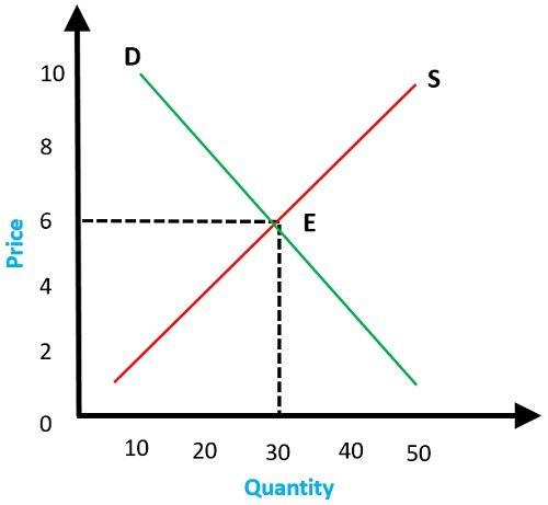 equilibrium-point