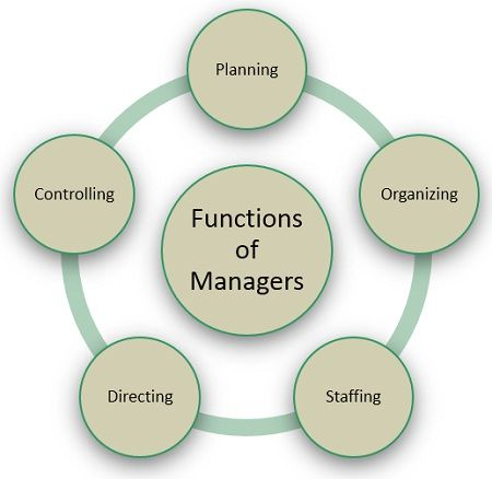 functions-of-manager
