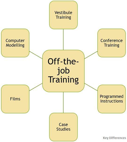 off-the-job-training