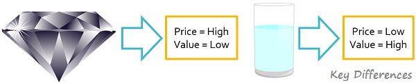 price-cost-vs-value-example-3