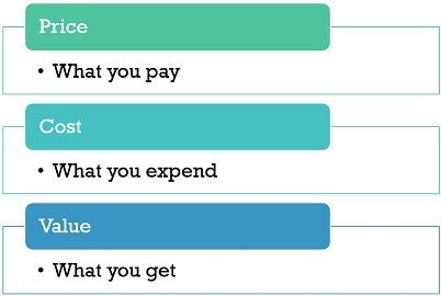 price-vs-cost-vs-value