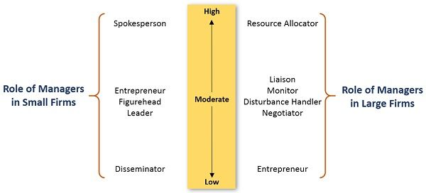 role-of-managers