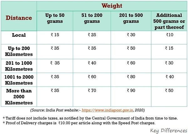 tariff-structure-of-speed-post