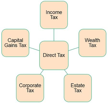 types-of-direct-tax