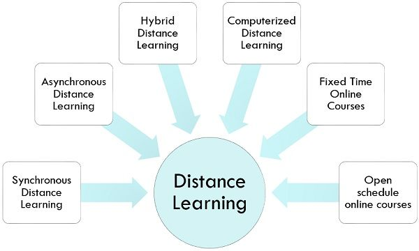 types-of-distance education