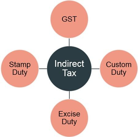 types-of-indirect-tax
