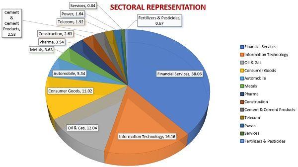 nifty-sector-representation