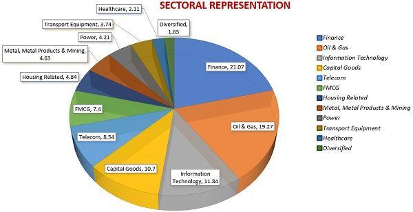 sensex-sector-representation