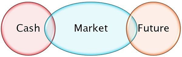 cash market vs future market