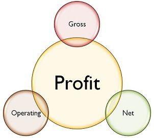 gross vs operating vs net profit