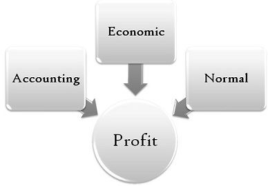 accounting economic and normal profit