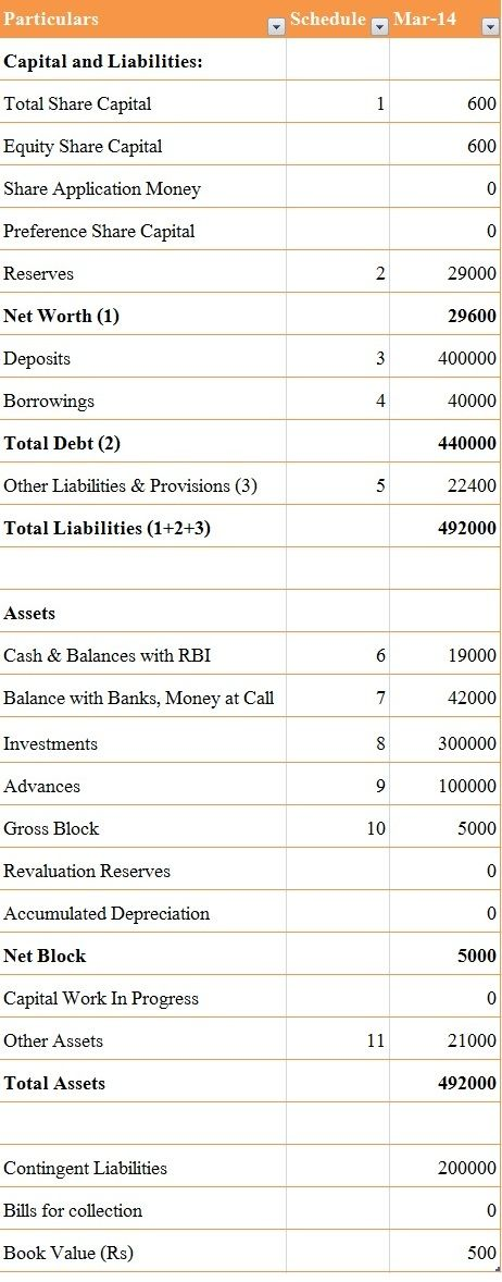 difference between balance sheet of a company and a bank key