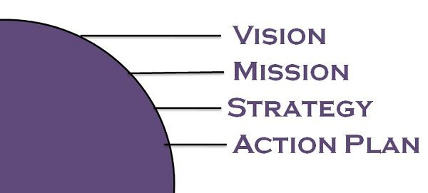 Difference Between Mission Statement And Vision Statement With