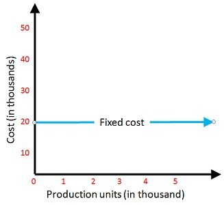 fixed cost equation - 327×300