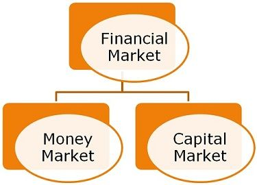 capital vs money market