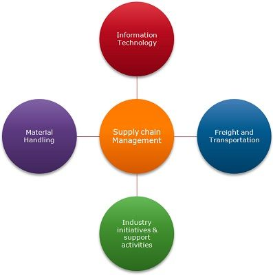 Difference Between Logistics and Supply Chain Management