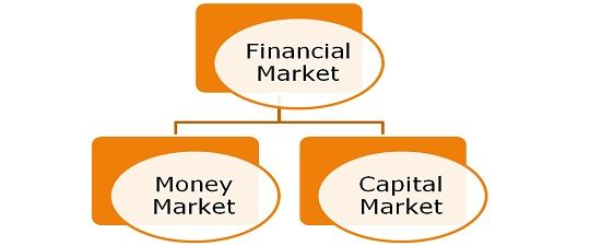 importance of money banking and financial markets economics essay History of money and banking in the united states: the colonial era to world war ii  an essay on economic theory  austrian economics and the financial markets.
