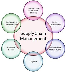 Difference Between Logistics and Supply Chain Management (with