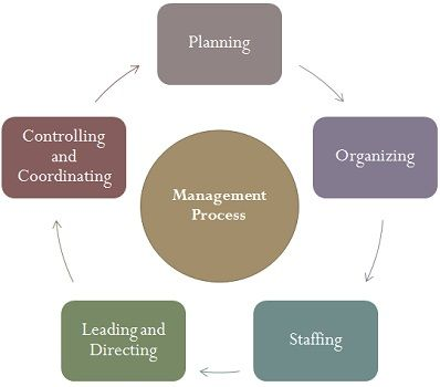 different between planning and controlling 1 interdependence between planning and controlling there is a deep relationship between the controlling and planning functions of management showing the importance of their relationship, it is generally said that planning is meaningless without controlling and controlling is blind without planning.