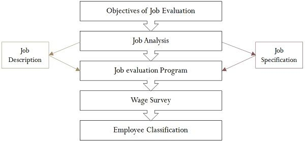 Job Evaluation Process