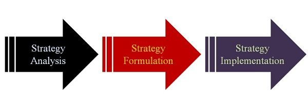 strategy formulation Vs Strategy Implementation
