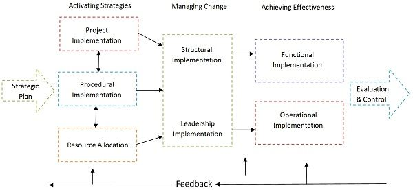 Strategy Implementation Model