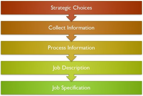 Process of Job analysis