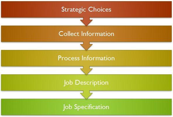 Process of Job analysis