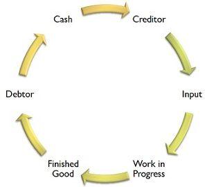 account payable vs account reeivable