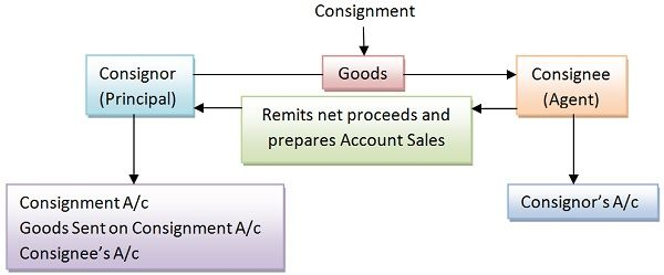 Graphical Representation of Consignment