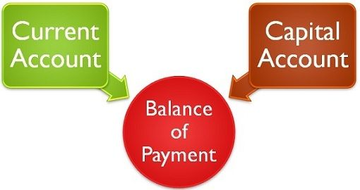 current account vs capital account