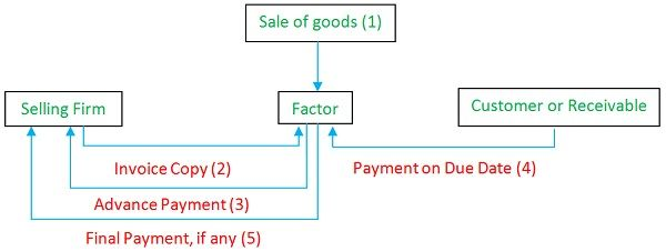 Difference Between Bill Discounting and Factoring (with