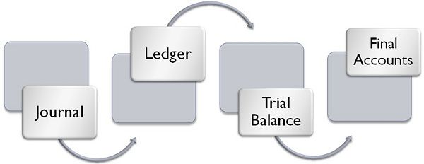 journal vs ledger