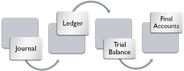 journal vs ledger