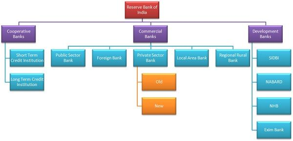 Different Types of Bank in India