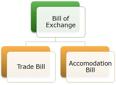 Difference between bill of exchange and promissory note with types of bill of exchange thecheapjerseys Image collections