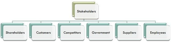 stakeholder versus shareholder essay Stakeholder theory and value creation  one often reads in the literature that firms must be managed not only for shareholders but, more generally, for stakeholders stakeholder perspective can have for strategy preparation and implementation.