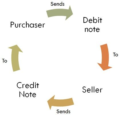 Difference Between Debit Note and Credit Note with Comparison – Debit Note Issued by Supplier