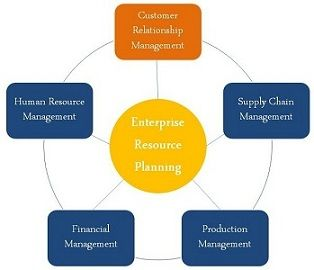 relationship between dss and erp