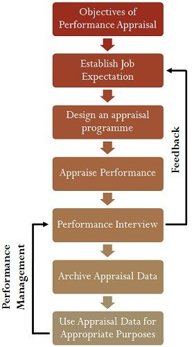 Difference Between Performance Appraisal And Performance